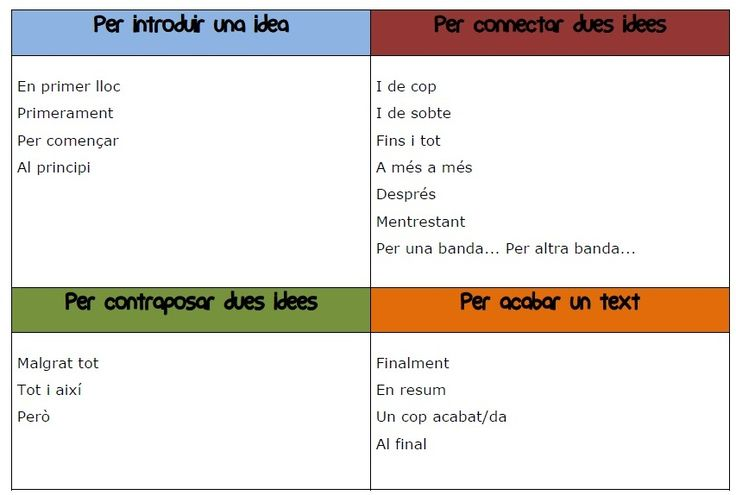 Connectors de text (5è Escola Ginebró)