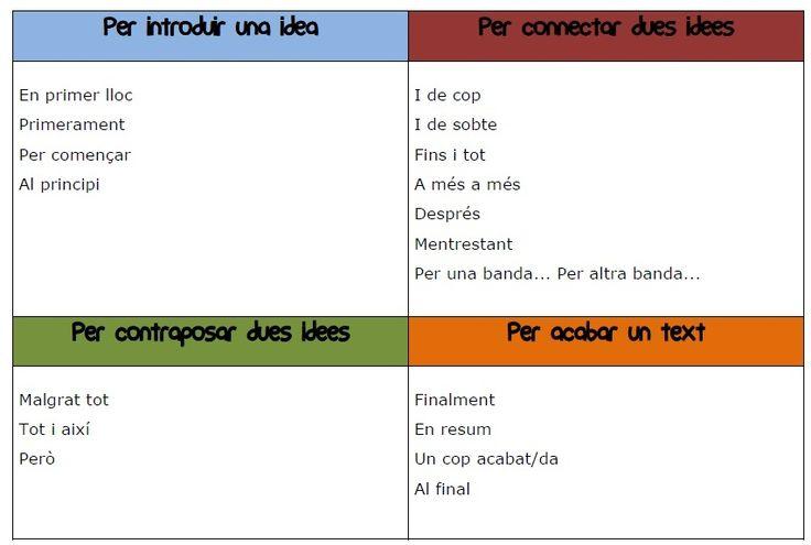 Connectors de text (5è Escola Ginebró)