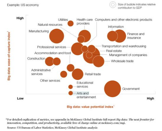 big #data value potential vs ease of capture index from #Mckinsey report, done in 2011 but still very relevant