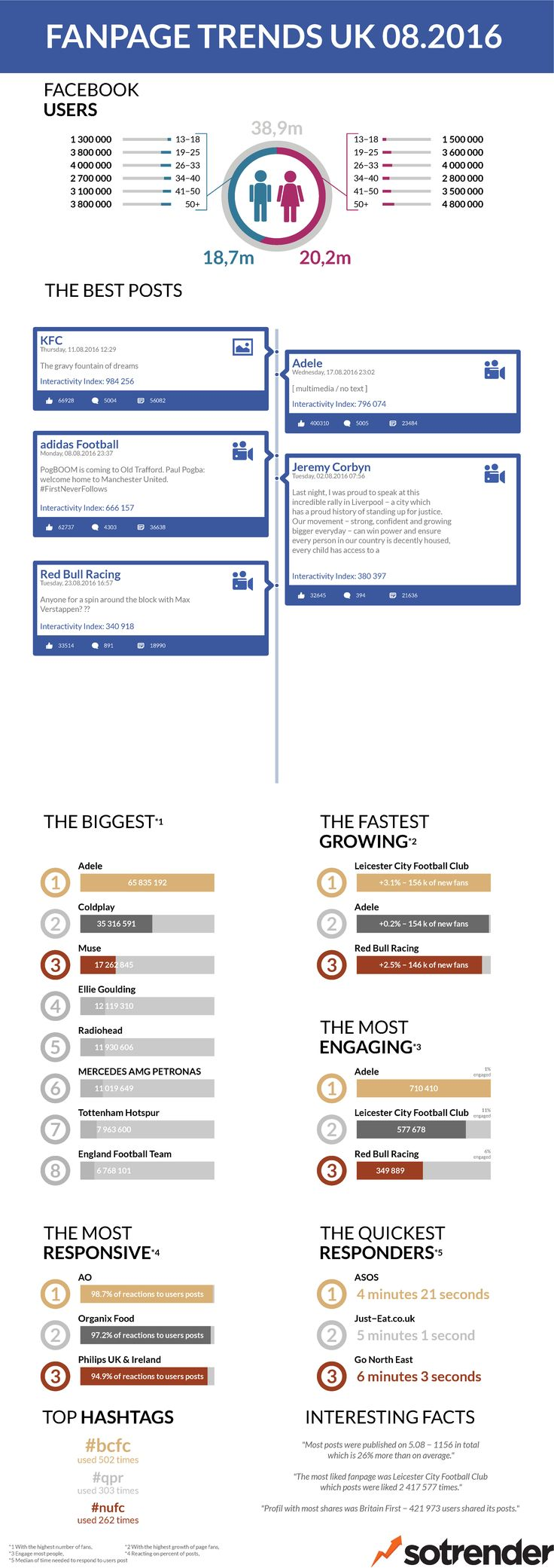 #FanpageTrends UK August 2016 #reports #infographic #socialmedia #growthhacking