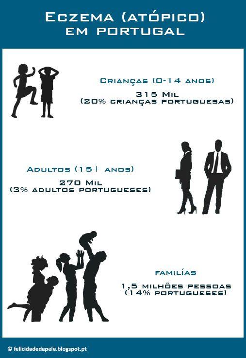 ECZEMA: QUANTOS SOMOS? Somos perto de 1,5 milhões de pessoas que todos os dias sentimos os efeitos do Eczema na nossa vida ou daqueles que nos são mais próximos, só em Portugal. Não há mesmo necessidade de nos sentirmos sozinhos!