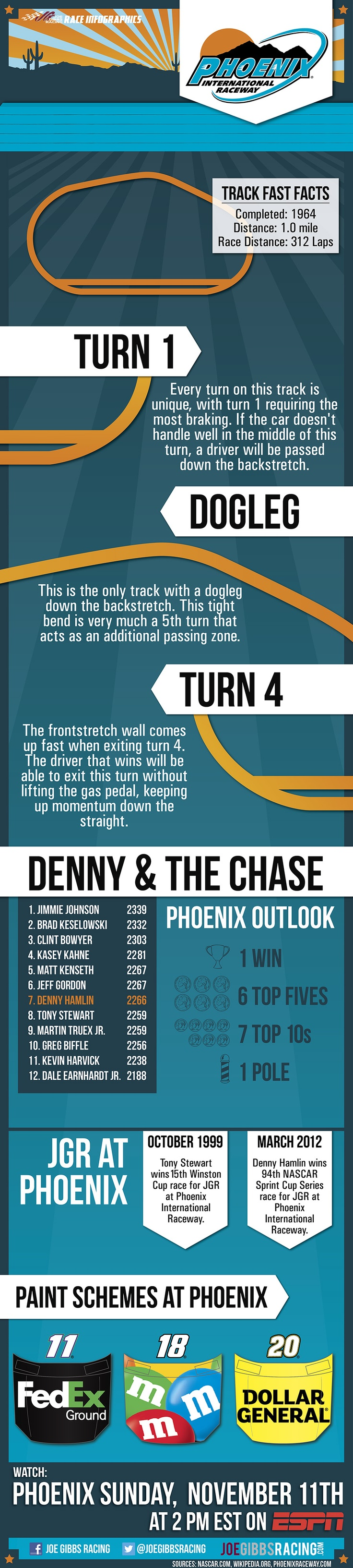 You'll love our #NASCAR infographic for this weekend's race @PhoenixRaceway! Get up-to-speed.