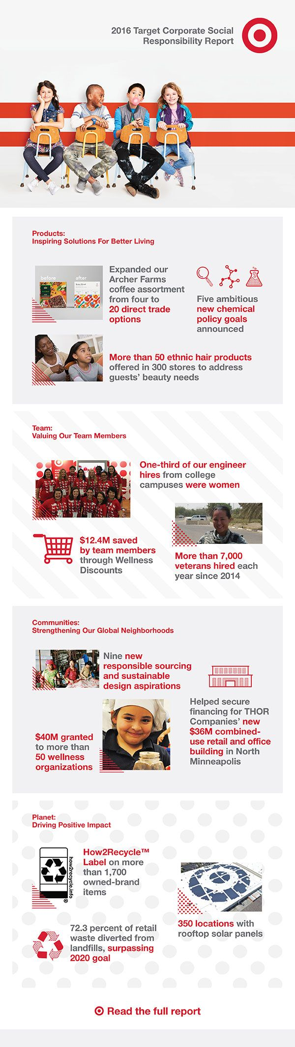 Using Our Scale to Make a Difference: Target Unveils 2016 Corporate Social Responsibility Report