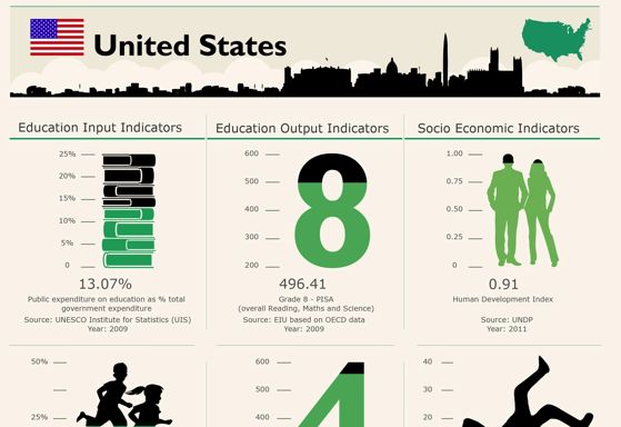 18 Things To Know About Education In The U.S.