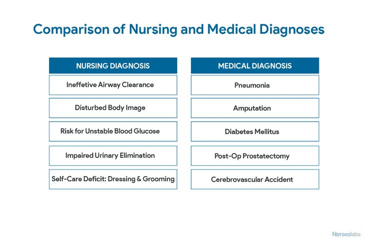 Nursing Diagnosis: The Complete Guide and List for 2019 ...