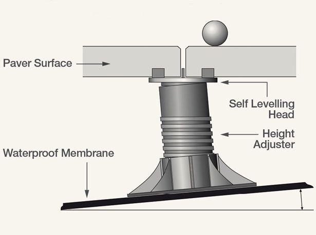 Roof Paver Details Amp 14 Sc 1 St Slideshare