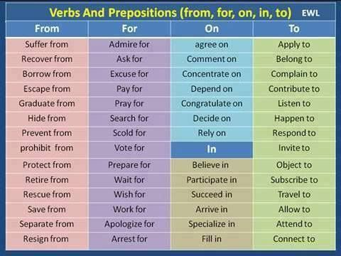 Forum | ________ Learn English | Fluent LandVerbs and Prepositions: FROM, FOR, ON, IN, TO | Fluent Land