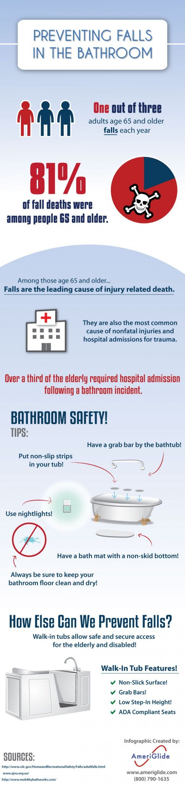 Fantastic visual! - Prevent Falling In The Bathroom #aging #seniors #elderly.  Take a look at our Care and repair website which can give information about how to get adaptations to make your home safer!