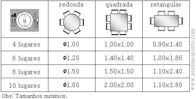 Para facilitar, fiz a tabelinha abaixo com as medidas ideais das mesas para 4, 6, 8 e 10 pessoas. Quanto à largura das mesas retangulares, a medida mínima é de 85cm e a máxima não deve ultrapassar 1,20m.