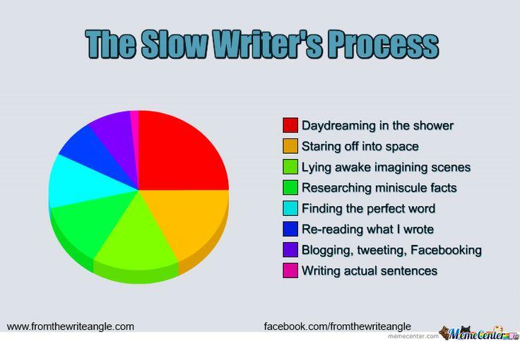 writer meme | Slow Writing Memes