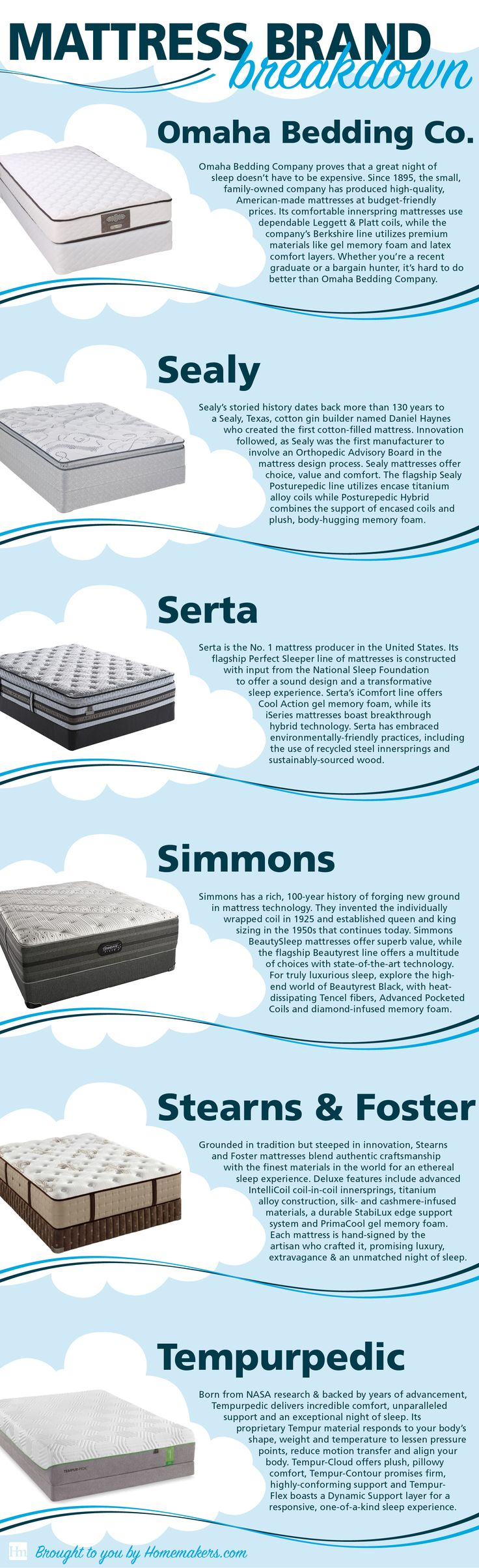 Shopping for a new mattress? Find out the top mattressess and mattress brands available with this handy infographic from Homemakers.
