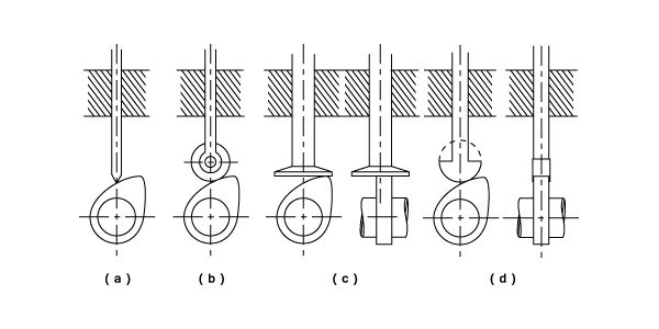 different types of cams mechanical engineering Different types and uses of  the analysis and design of cams and gear  various solution techniques to numerically solve mechanical engineering problems.