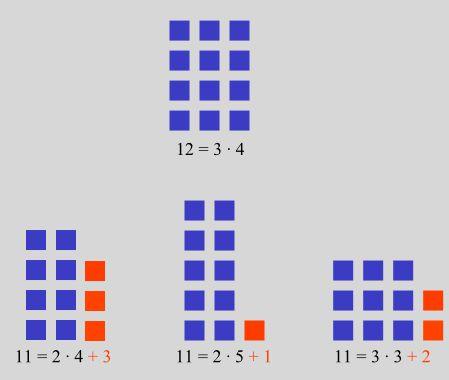 asal sayı nasıl bulunur