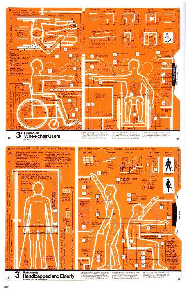 Wheelchair users. Handicapped and Elderly by Henry Dreyfuss Associates. MIT Press, 1974: Invaluable for designing aids for living. via thefunambulist