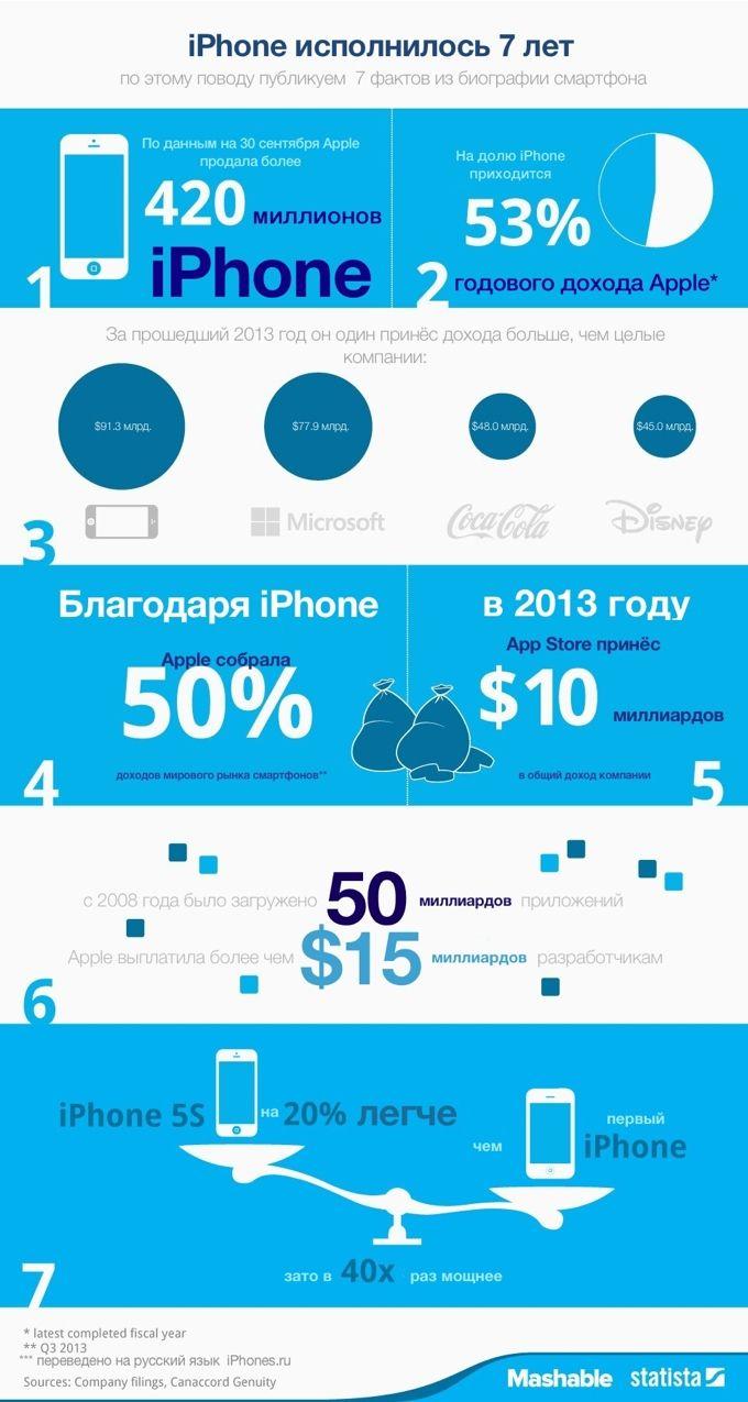 Семь фактов об iPhone. Инфографика