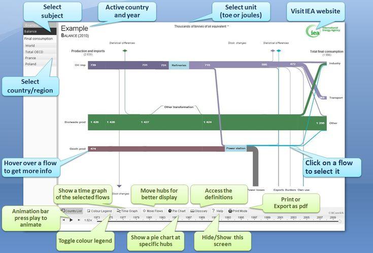 IEA Sankey Diagram