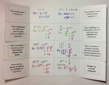 Exponent Rules Foldable | One step equations, Math lessons ...
