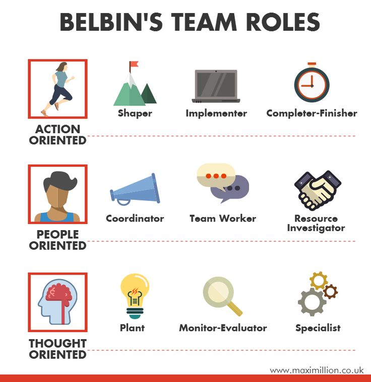 reflection of belbin team roles Reflection vak learning styles team roles - the belbin test team building - paintballing employability skills exercise problem solving the belbin test the belbin team inventory is a personality, also called the belbin self-perception inventory, belbin team role inventory, spi or.