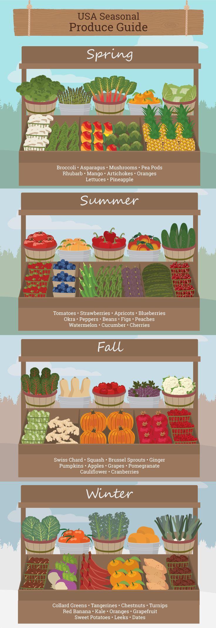 Farmers Market Guide: What's in Season in your Region