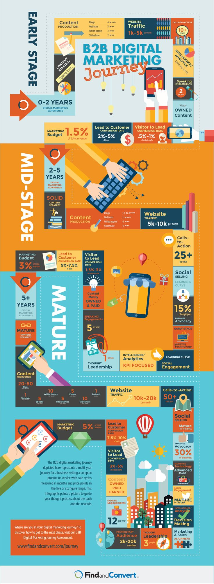 The 3 Stages of the B2B Digital Marketer #infographic