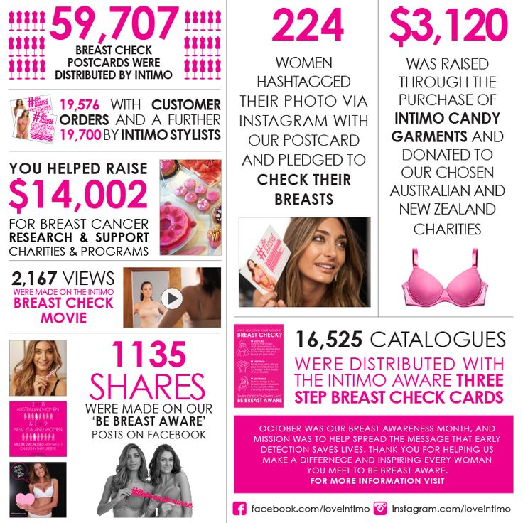 We are so excited to share the incredible results of our 2014 #Bebreastaware campaign! Thanks to you, we were able to spread the message that early detection is the best weapon in the fight against breast cancer.