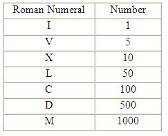 Worksheet Roman Numbers 1 To 50 best 25 roman numerals 1 1000 ideas on pinterest guitar chord how to read and write numerals
