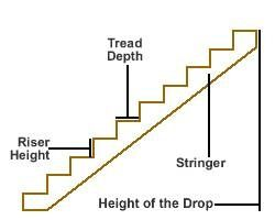 How to Make Stair Risers