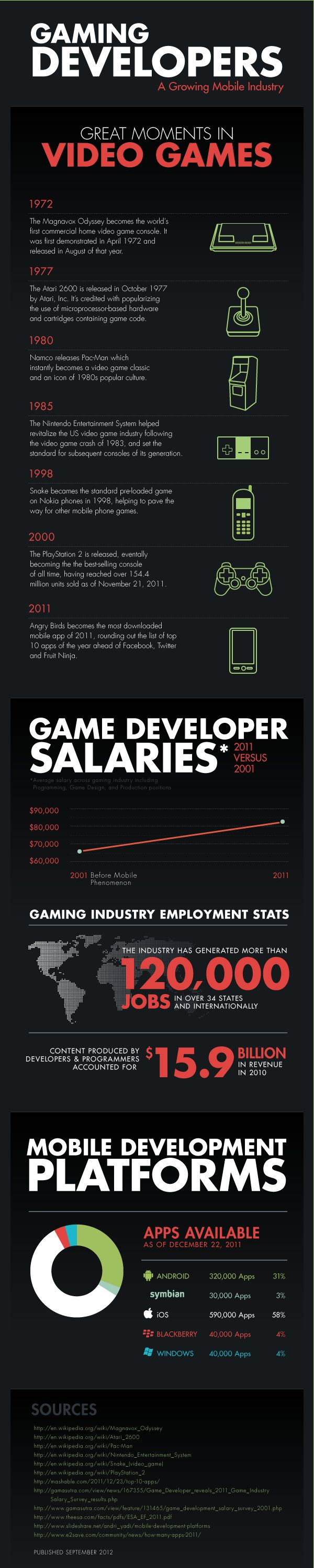 Gaming Developers: A Growing Mobile Industry [INFOGRAPHIC]