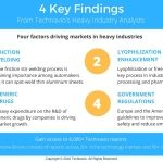 Technavio Says the Global Friction Stir Welding Equipment Market Will Grow at CAGR of 8%, Through 2020