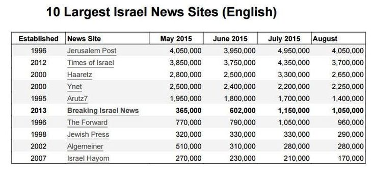 Breaking Israel News is ending the Jewish year of 5775 on a high note after experiencing its largest surge in web traffic over the past quarter.