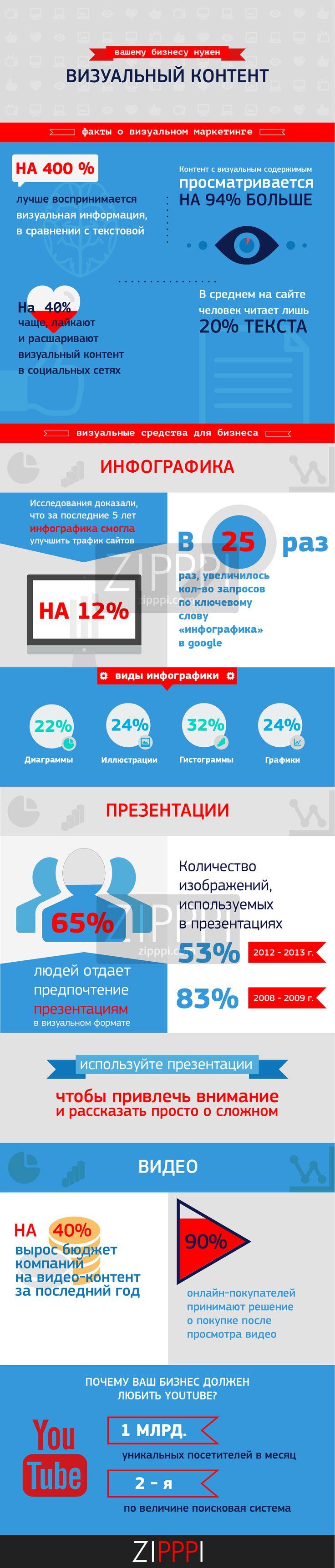 Инфографика ZIPPPI infograph