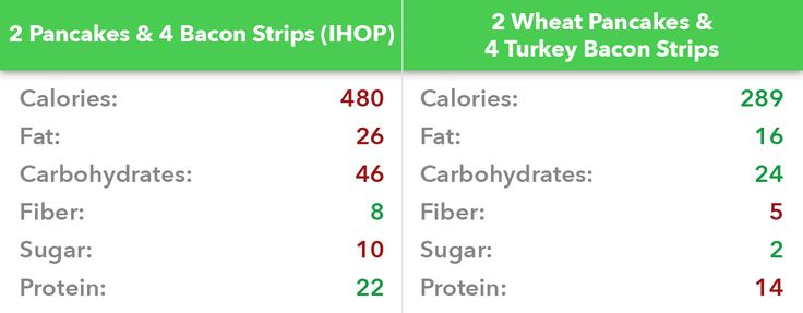 Pancakes and bacon nutrition facts