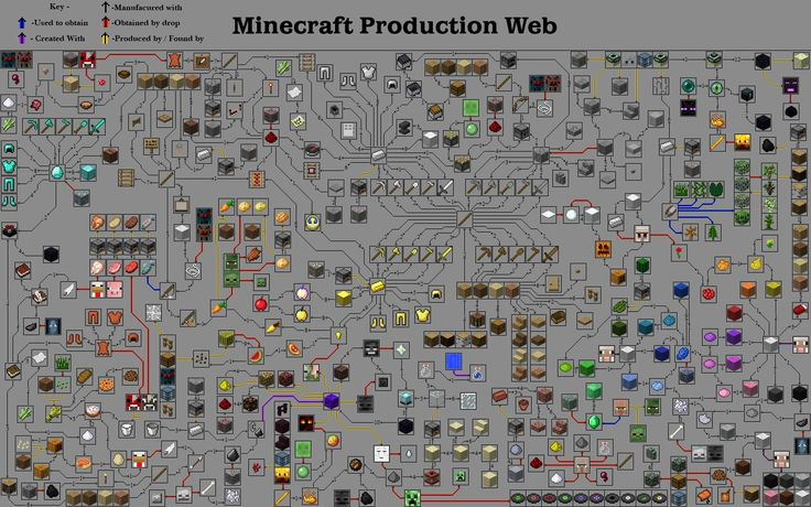 All the blocks on minecraft google search minecraft - Minecraft outils ...