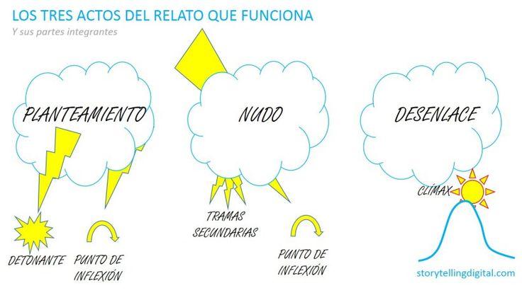 Storytelling Estructura Narrativa que funciona   (http://storytellingdigital.com/2014/12/18/storytelling-estructura-relato/)