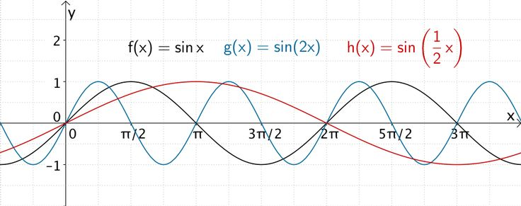 Streckung von Funktionsgraphen in x-Richtung am Beispiel der Sinusfunktion