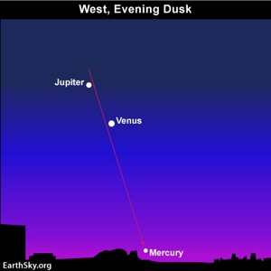 Very Cool! All five visible planets in the March 2012 evening sky: Mercury (early March), Venus, Jupiter, Mars, Saturn (mid to late evening)