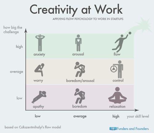 Creativity at Work - Applying Flow Psychology to Work in Startups