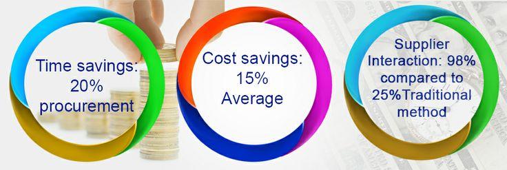 Reverse auction platform company's benefits