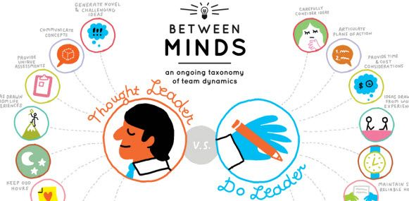 http://blog.mindjet.com/2012/05/between-minds-an-ongoing-taxonomy-of-team-dynamics: Leader Inphographix, Leader Infographic, Ongo Taxonomy, Team Dynamic, Mind, Notsoreallif Leader, Dynamic Infographic, Business, Thoughts Leader