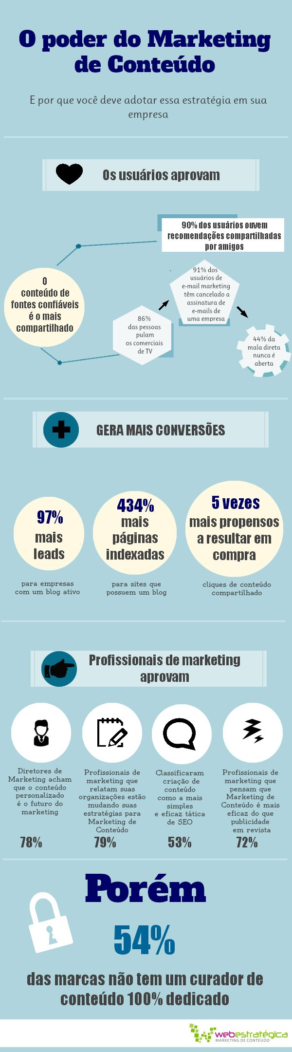 Infográficl: O poder do Marketing de Conteúdo