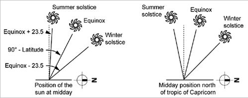 To calculate the position of the midday sun at equinox, subtract latitude from 90 degrees.<br /> To calculate the position of the midday sun at summer solstice, add 23.5 to the equinox position.<br /> To calculate the position of the midday sun at winter solstice, subtract 23.5 from the equinox position.<br /> North of the tropic of Capricorn, the summer solstice midday sun position is slightly south of vertical.