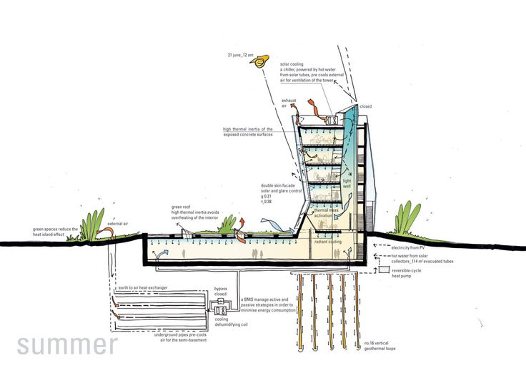 Best 25 Sustainable Energy Ideas Only On Pinterest