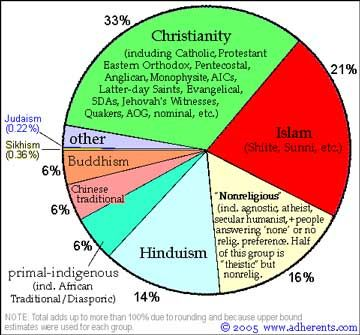 This picture shows how large the religions in the world are to one another.