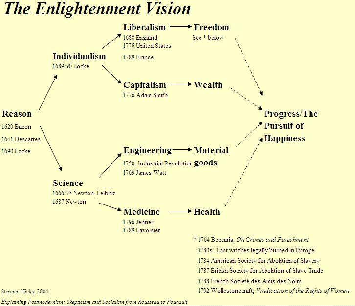 Enlightenment ideas flow chart | Renaissance-Enlightenment ...