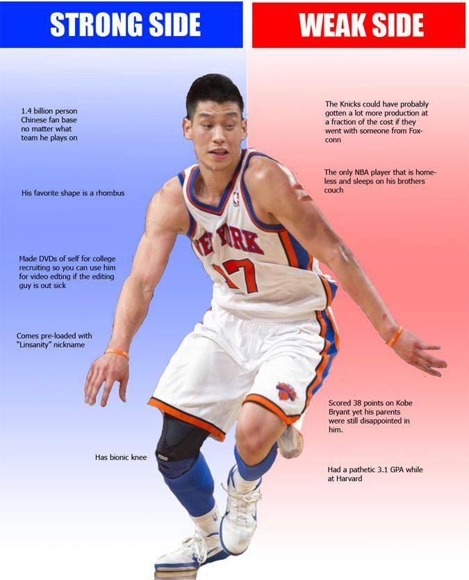 Strongside/Weakside: Jeremy Lin