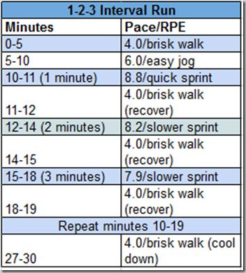 Interval runCharts, Interval Workouts, Fitness Health, Health Beautiful, Fit Healthy Opt, Motivation Workout, Exercise, 1 2 3 Interval, Interval Running