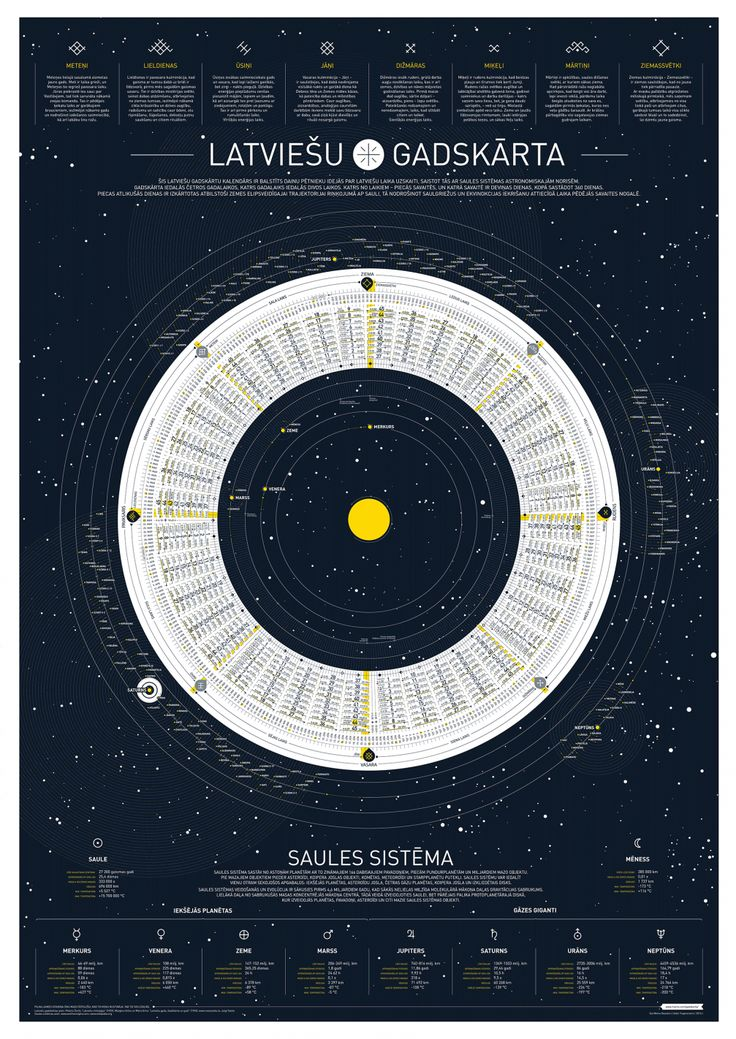 signer Uldis Trapencieris has created a truly fine graphic design piece — a poster with traditional Latvian time reference diagram. It is a reminder that once there were 9 days in a week and 360 days in a year.