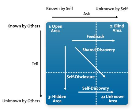 """The Johari Window is a communication model that is used to improve understanding between individuals. The word """"Johari"""" is taken from the names of Joseph Luft and Harry Ingham, who developed the model in 1955.  There are two key ideas behind the tool:  That you can build trust with others by disclosing information about yourself. That, with the help of feedback from others, you can learn about yourself and come to terms with personal issues."""