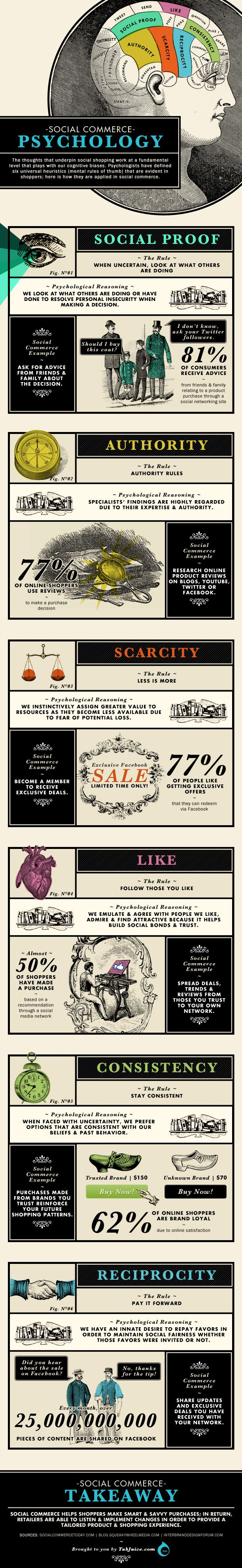 Social Proof and 5 Other Social Commerce Purchasing Influencers - love this infographic (via BrandonGaille.com)