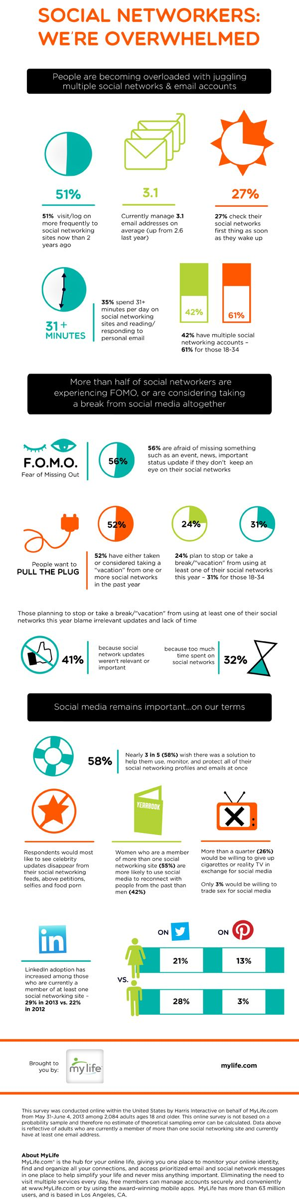 "MyLife recently wrapped up a national survey on social media behavior. The study reveals that social networkers are growing even more overwhelmed with juggling the increasing number of social networks and email accounts they manage, resulting in a Fear of Missing Out (FOMO), and consideration of a ""vacation"" from social media altogether. Check out the results in the infographi.c."